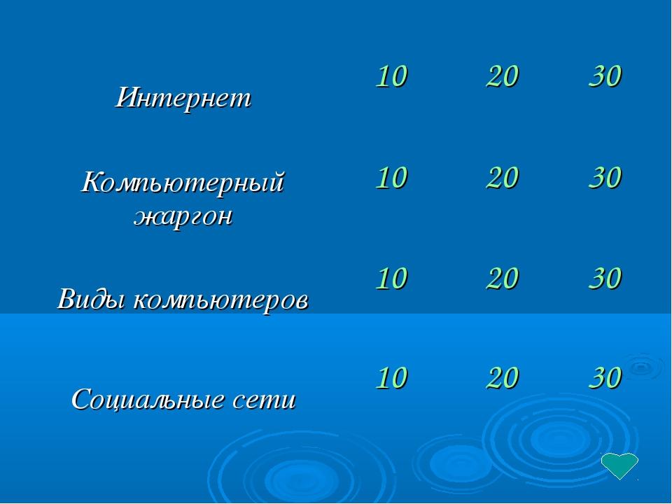 Интернет102030 Компьютерный жаргон102030 Виды компьютеров102030 Соци...