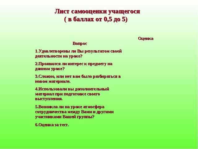 Лист самооценки учащегося ( в баллах от 0,5 до 5) ВопросОценка Удовлетворен...
