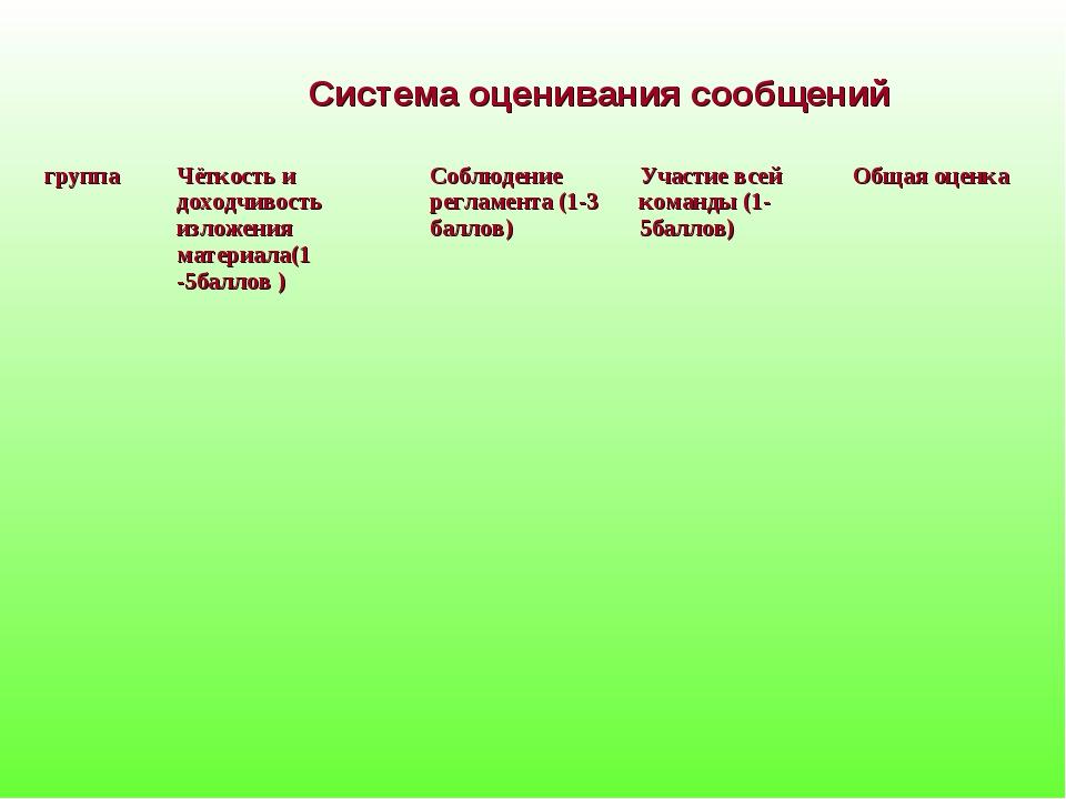 Система оценивания сообщений группаЧёткость и доходчивость изложения материа...
