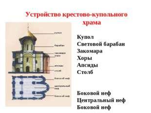 Устройство крестово-купольного храма Купол Световой барабан Закомара Хоры Апс