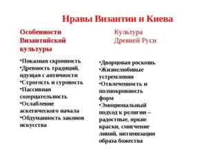 Нравы Византии и Киева Особенности Византийской культуры Показная скромность