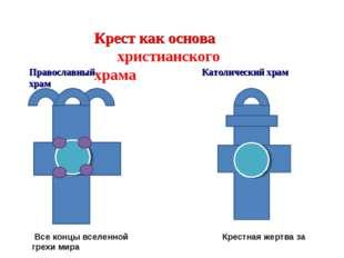 Православный храм Католический храм Крест как основа христианского храма Все