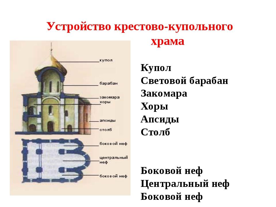 Устройство крестово-купольного храма Купол Световой барабан Закомара Хоры Апс...
