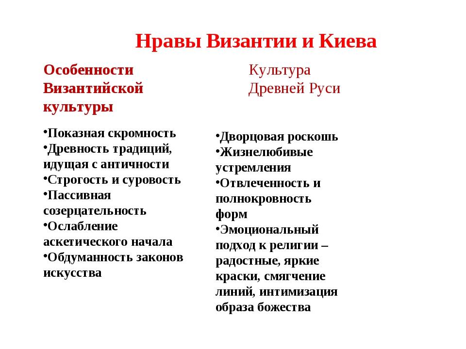Нравы Византии и Киева Особенности Византийской культуры Показная скромность...