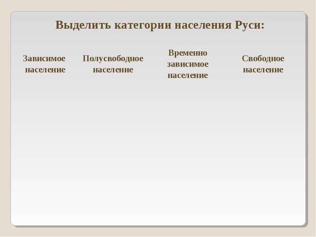 Выделить категории населения Руси: Зависимое населениеПолусвободное населени...