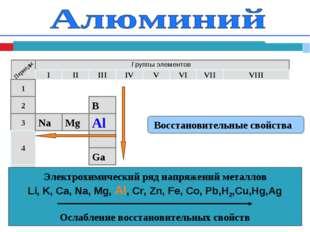 Восстановительные свойства Электрохимический ряд напряжений металлов Li, K,