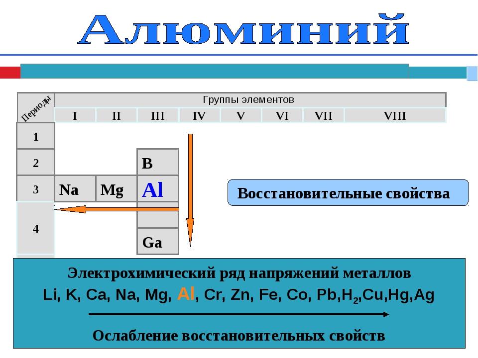 Восстановительные свойства Электрохимический ряд напряжений металлов Li, K,...