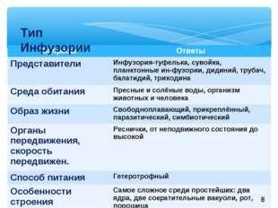 Тип Инфузории 8 ВопросыОтветы Представители Инфузория-туфелька, сувойка, пл