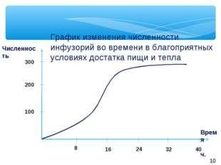 Время ч. 8 16 32 40 24 300 200 100 Численность График изменения численности и