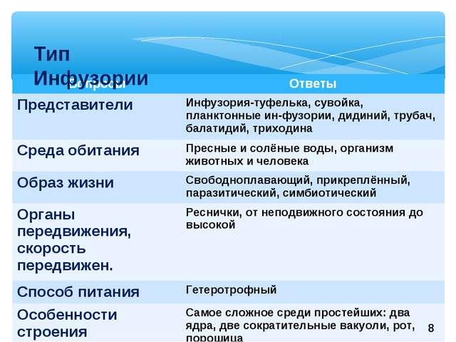 Тип Инфузории 8 ВопросыОтветы Представители Инфузория-туфелька, сувойка, пл...