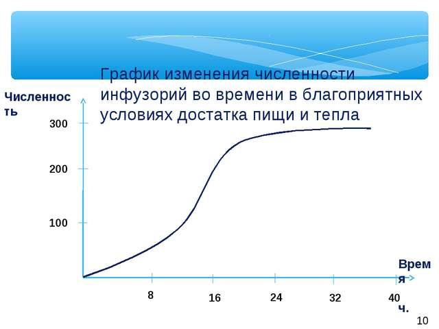 Время ч. 8 16 32 40 24 300 200 100 Численность График изменения численности и...