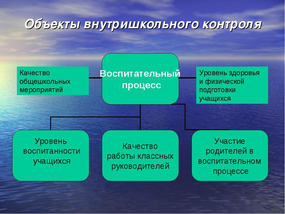 Объекты внутришкольного контроля Качество общешкольных мероприятий Уровень зд...
