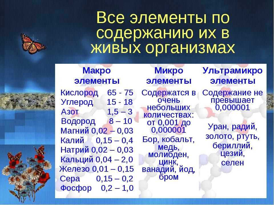 Все элементы по содержанию их в живых организмах Макро элементыМикро элемент...