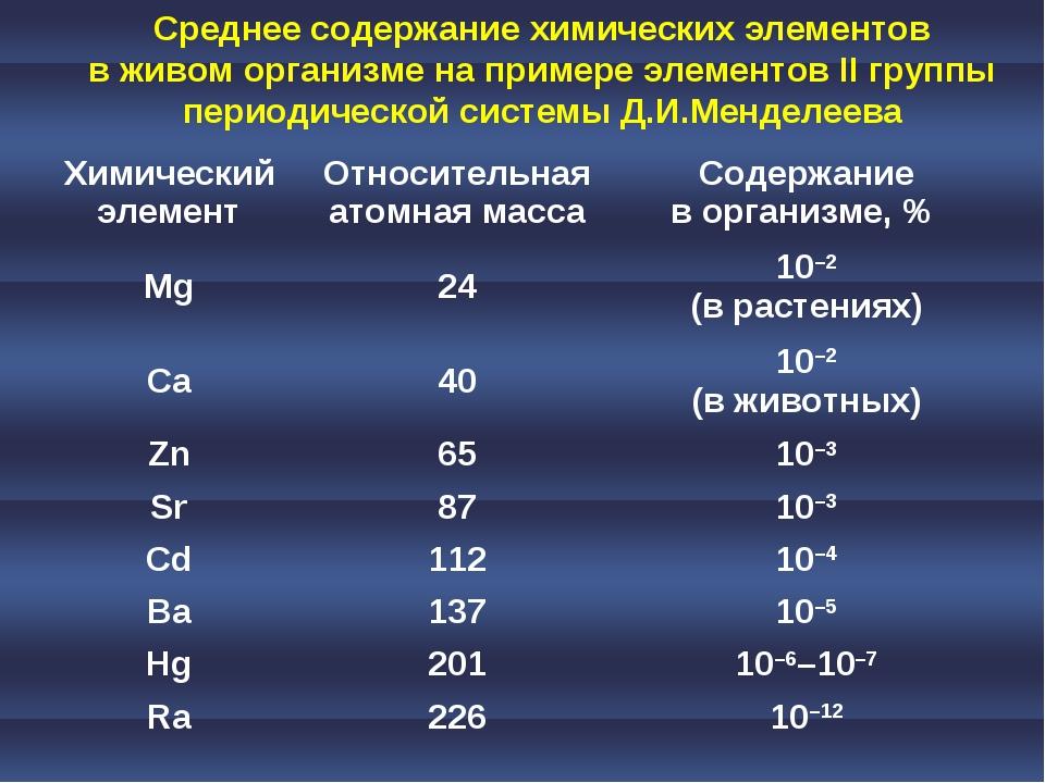 Среднее содержание химических элементов в живом организме на примере элементо...