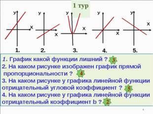 1. График какой функции лишний ? 2. На каком рисунке изображен график прямой
