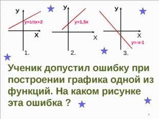 * Ученик допустил ошибку при построении графика одной из функций. На каком ри