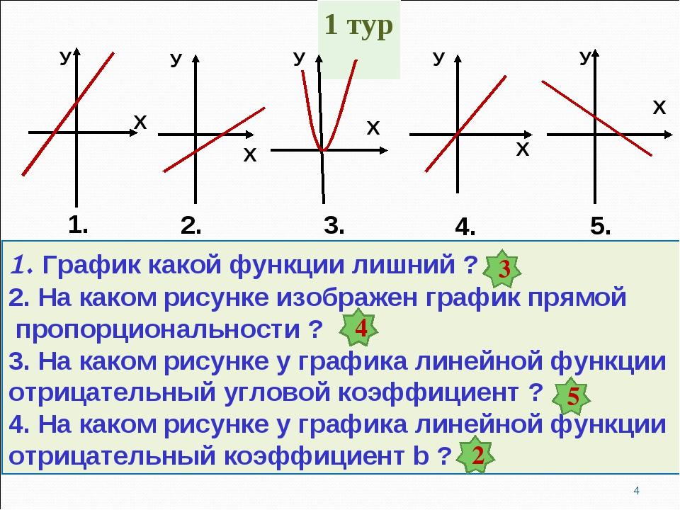 1. График какой функции лишний ? 2. На каком рисунке изображен график прямой...