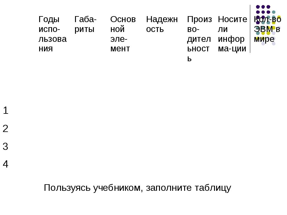 Пользуясь учебником, заполните таблицу Годы испо-льзованияГаба-ритыОсновно...