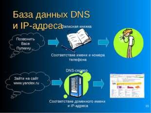 * База данных DNS и IP-адреса Позвонить Васе Пупкину… Соответствие имени и но