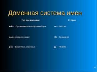 * Доменная система имен Тип организации Страна edu - образовательные организ
