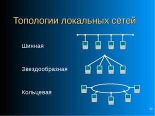 * Топологии локальных сетей Шинная  Звездообразная Кольцевая