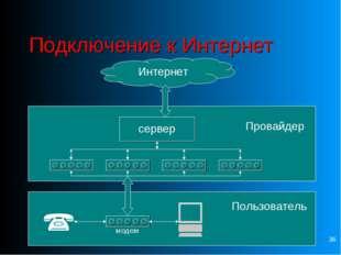 * Подключение к Интернет Интернет Провайдер Пользователь  сервер модем