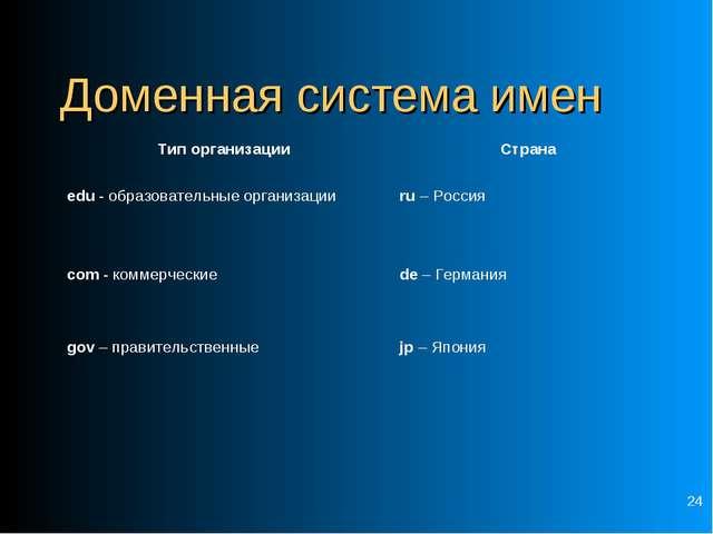 * Доменная система имен Тип организации Страна edu - образовательные организ...