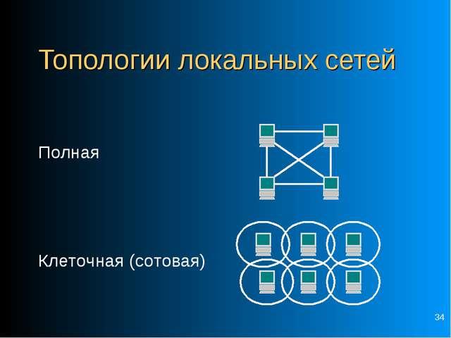 * Топологии локальных сетей Полная Клеточная (сотовая)