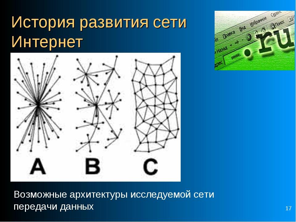 * История развития сети Интернет Возможные архитектуры исследуемой сети перед...
