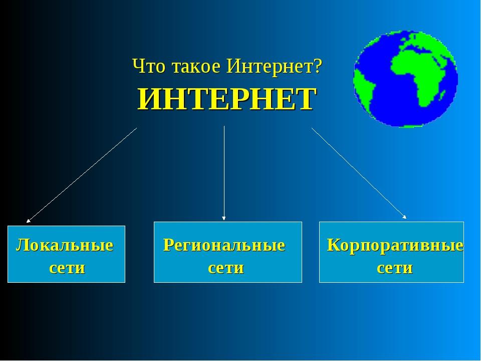 Что такое Интернет? ИНТЕРНЕТ Локальные сети Региональные сети Корпоративные с...