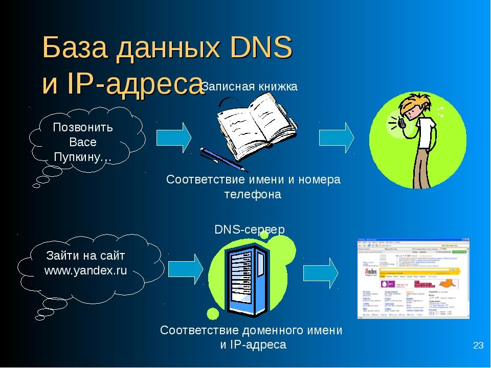 * База данных DNS и IP-адреса Позвонить Васе Пупкину… Соответствие имени и но...