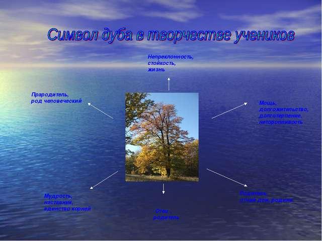 Мощь, долгожительство, долготерпение, неторопливость Родитель, отчий дом, род...