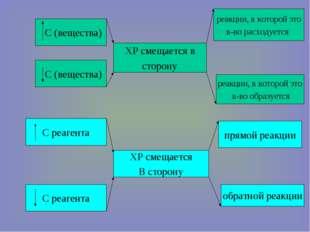 С (вещества) С (вещества) ХР смещается в сторону реакции, в которой это в-во