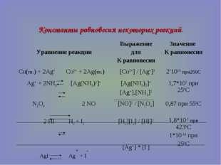 Константы равновесия некоторых реакций. Уравнение реакцииВыражение для К рав