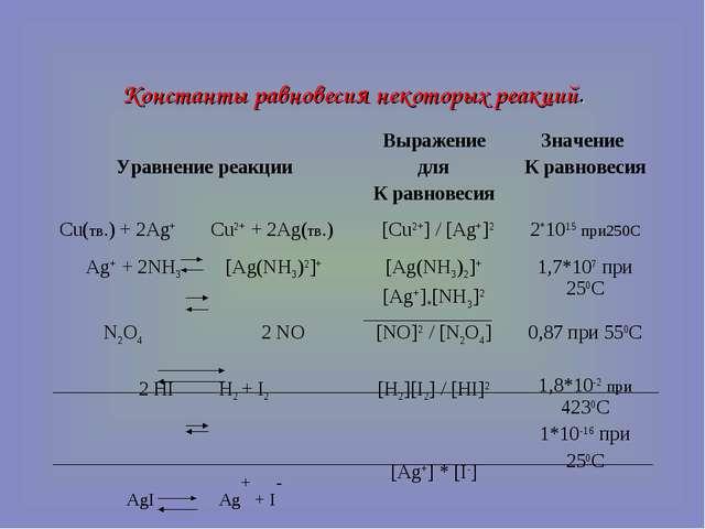 Константы равновесия некоторых реакций. Уравнение реакцииВыражение для К рав...