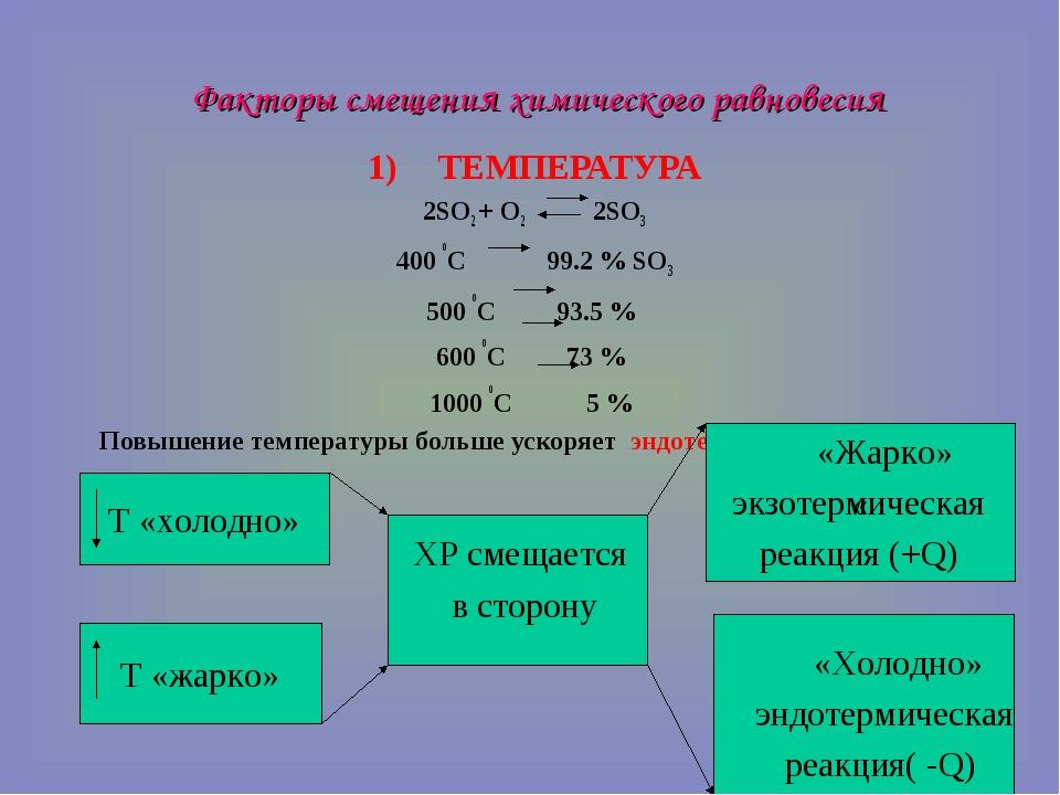 Факторы смещения химического равновесия ТЕМПЕРАТУРА 2SO2 + O2 2SO3 400 oC 99....