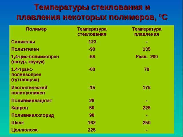 Температуры стеклования и плавления некоторых полимеров, 0С Полимер Температ...