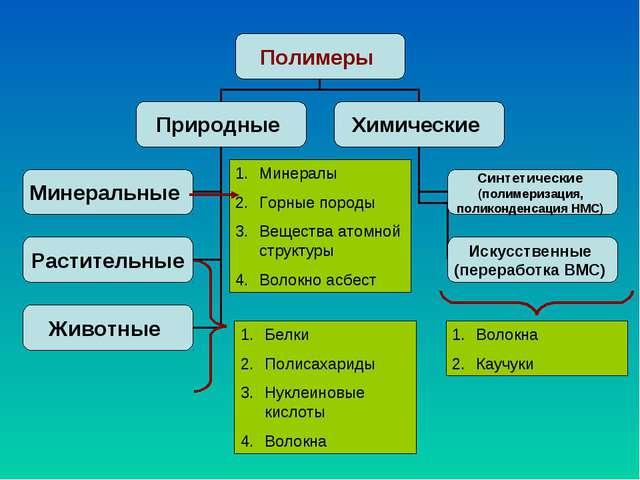 Минералы Горные породы Вещества атомной структуры Волокно асбест Белки Полиса...