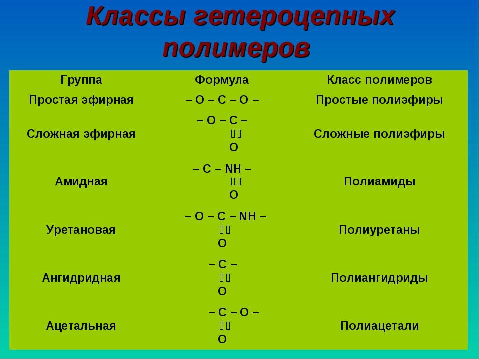 Классы гетероцепных полимеров ГруппаФормулаКласс полимеров Простая эфирная...