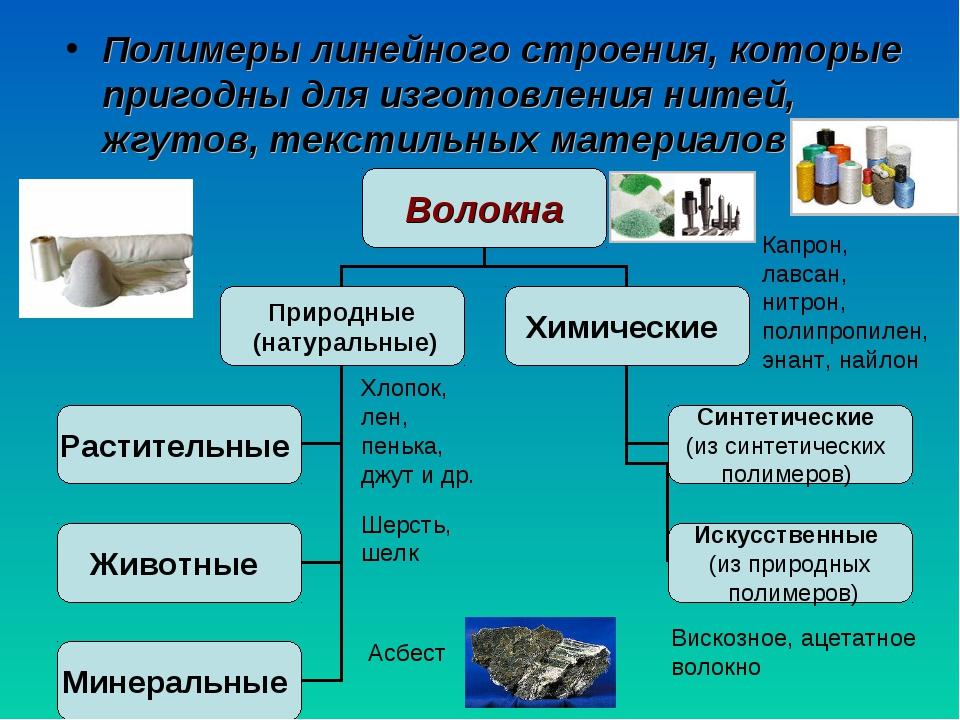 Полимеры линейного строения, которые пригодны для изготовления нитей, жгутов...