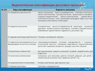 Видологическая классификация досуговых программ № п/пВид классификацииВариа