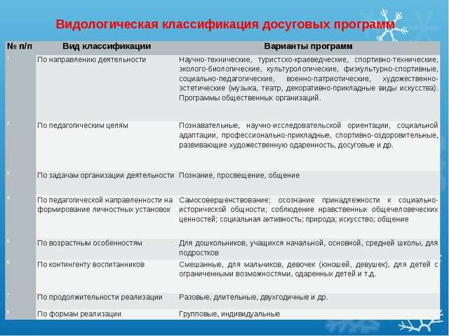 Видологическая классификация досуговых программ № п/пВид классификацииВариа...