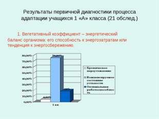 Результаты первичной диагностики процесса адаптации учащихся 1 «А» класса (21