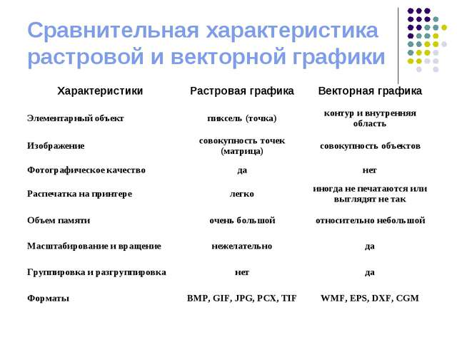Сравнительная характеристика растровой и векторной графики
