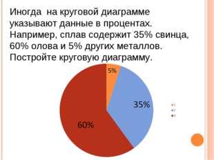 Иногда на круговой диаграмме указывают данные в процентах. Например, сплав со