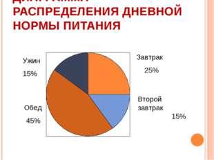 ДИАГРАММА РАСПРЕДЕЛЕНИЯ ДНЕВНОЙ НОРМЫ ПИТАНИЯ Завтрак 25% Второй завтрак 15%