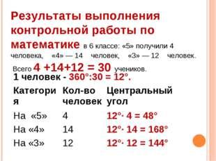 Результаты выполнения контрольной работы по математике в 6 классе: «5» получи