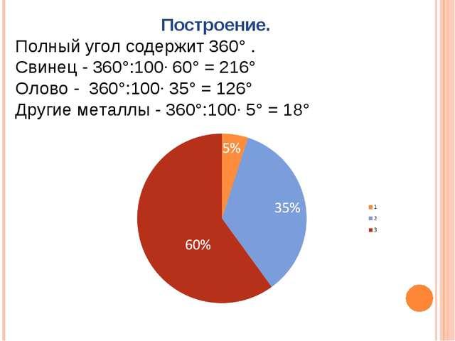 Построение. Полный угол содержит 360° . Свинец - 360°:100· 60° = 216° Олово -...
