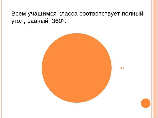 Всем учащимся класса соответствует полный угол, равный 360°.