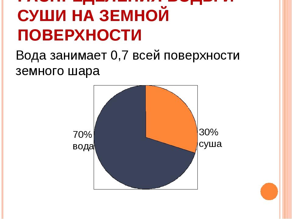 ДИАГРАММА РАСПРЕДЕЛЕНИЯ ВОДЫ И СУШИ НА ЗЕМНОЙ ПОВЕРХНОСТИ Вода занимает 0,7 в...